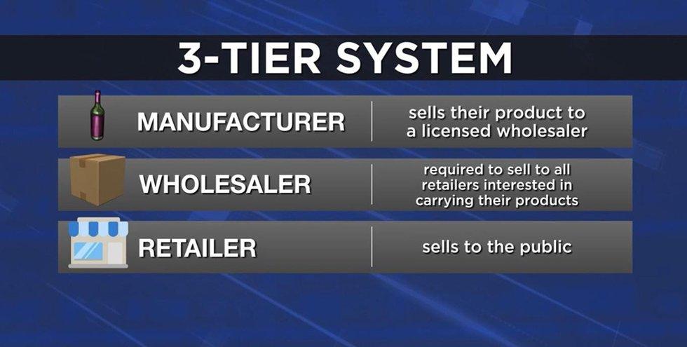 3-Tier System