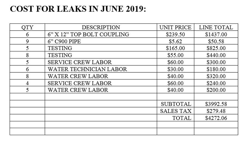 Cost for three water main breaks and repairs in June 2019.