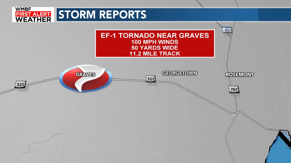 NWS reports an EF1 tornado hit near Graves Monday morning.