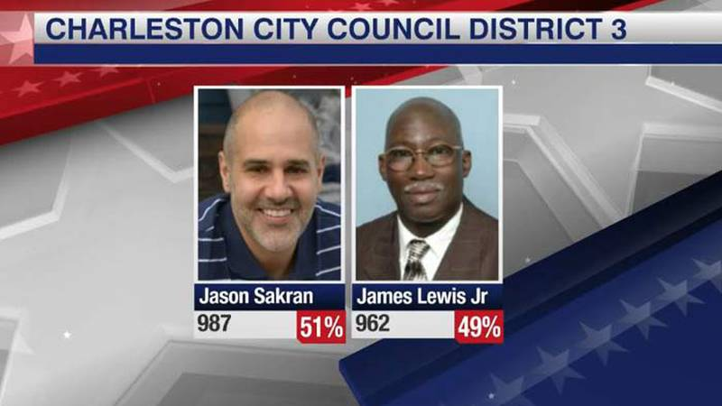 Unofficial election results show Jason Sakran narrowly defeated incumbent James Lewis Jr. in...