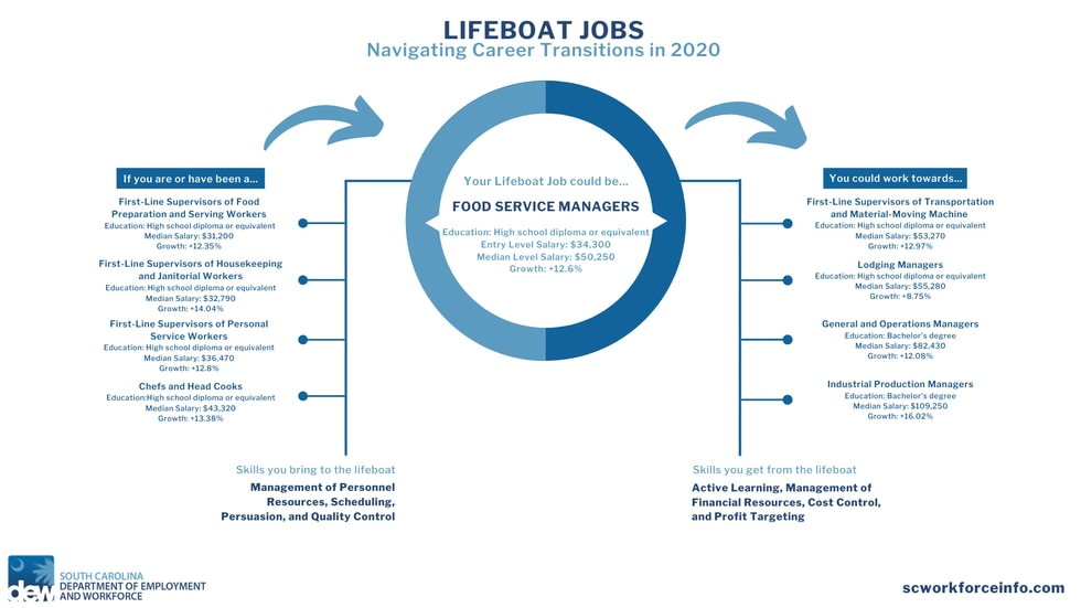 This collection of Lifeboat Jobs highlights in-demand employment opportunities as of Summer...