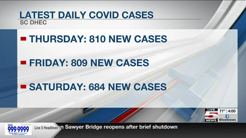 VIDEO: SC reports 3-day total of below 2,400 new COVID-19 cases, 91 deaths