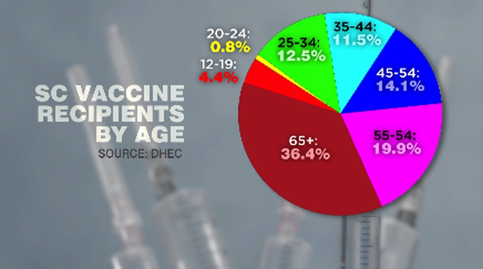 According to DHEC data, of all the doses of the COVID-19 vaccine given out in South Carolina,...