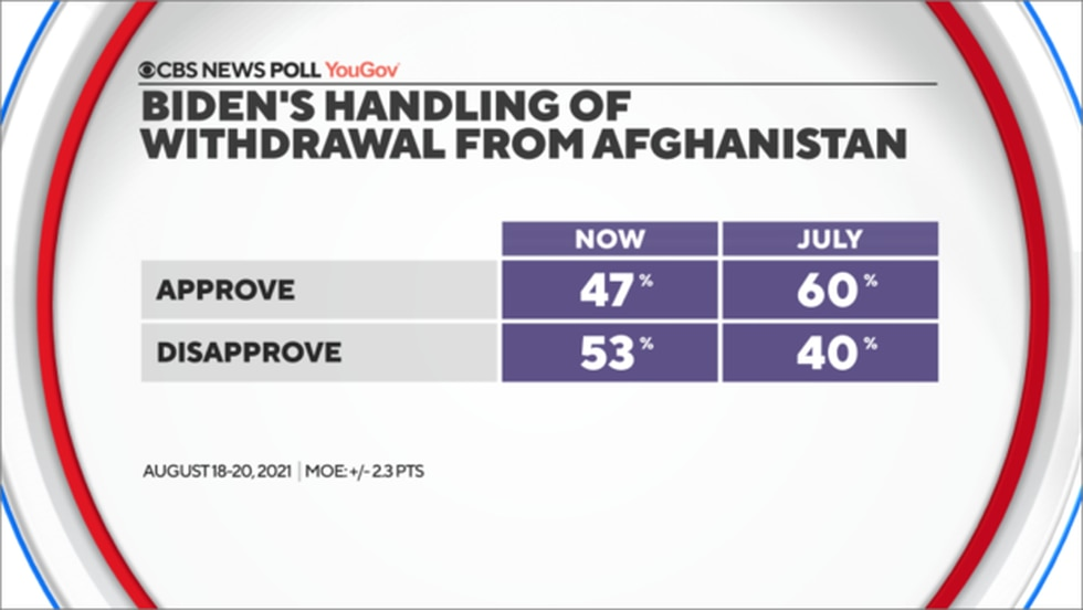 ack home, the public weighs in with rough judgments on President Biden — not only for his...