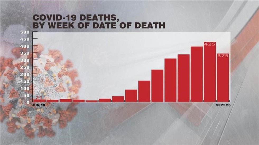 COVID-19 deaths, by week of date of death