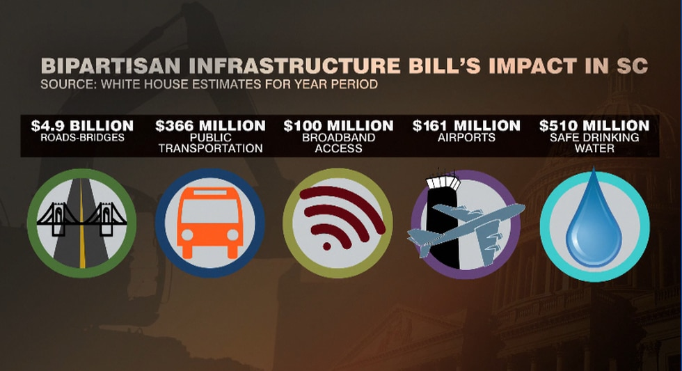 Bipartisan infrastructure bill's impact in South Carolina