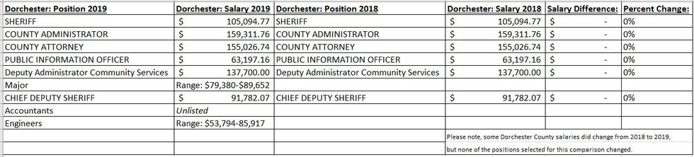 Similar positions, salaries and raises in Charleston and Dorchester Counties.