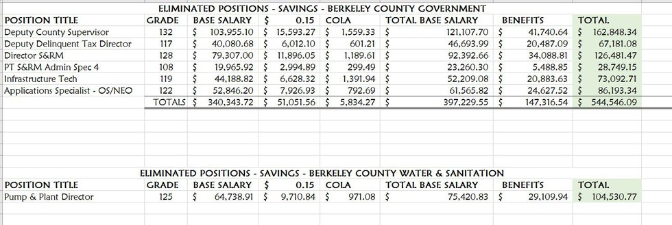 Positions eliminated this year in Berkeley County, saving money. (Provided by Berkeley County)
